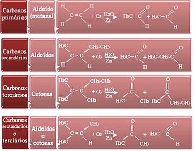 Ozonólise em alcenos – Produtos