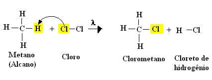 Cloração (Halogenação) do metano