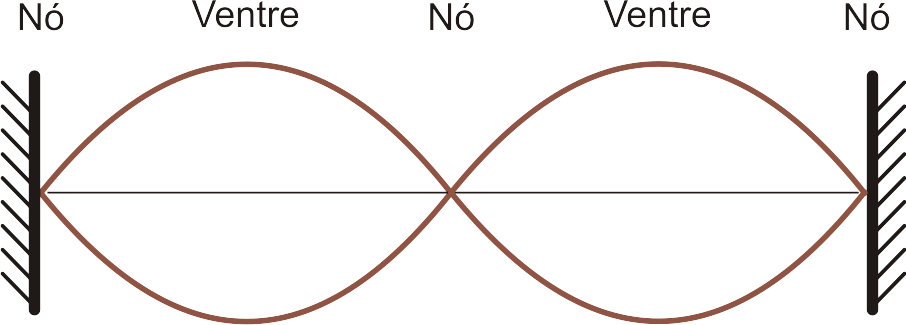 Segundo harmônico de uma corda vibrante