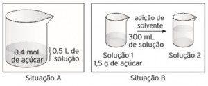 Como Ocorrem os Processos de Diluição e Misturas de Soluções