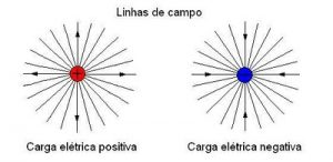 Campo e Potencial Elétrico