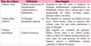 o-que-e-cultura