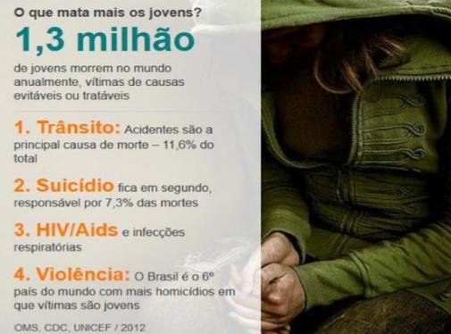 Tema De Redação O Suicídio Entre Os Jovens Brasileiros