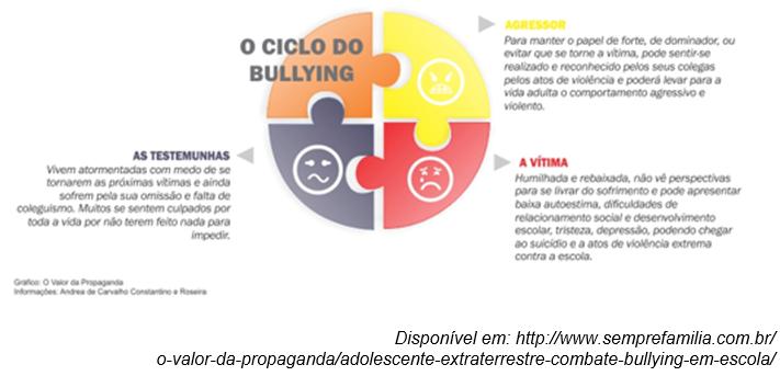 Tema De Redação A Prática De Bullying Nas Escolas Do Brasil