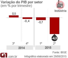 graficos-pib_2015_industria