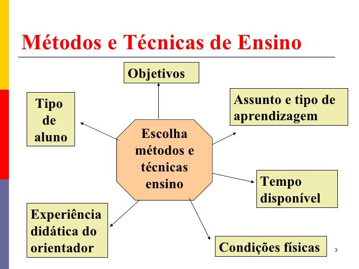 Curso de Técnicas, Métodos e Práticas de Ensino – 30 Horas/Aulas – Preço total: R$130,00