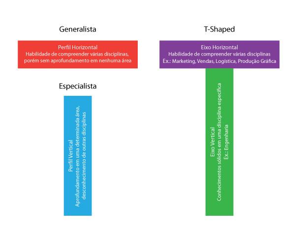 imagem_t-shaped_artigo_holistik_blog