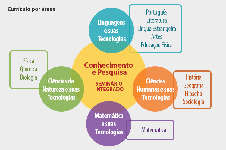 Taxa de rendimento no Ensino Médio da rede estadual - RS (2005-2014)