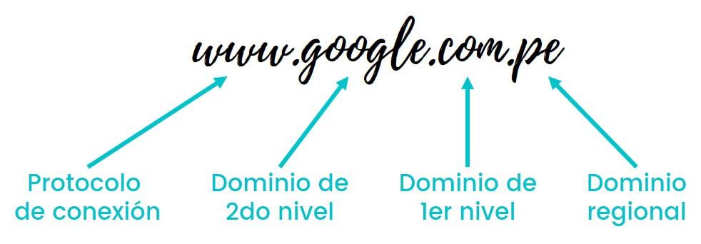 Estructura de un dominio | emprende360.net
