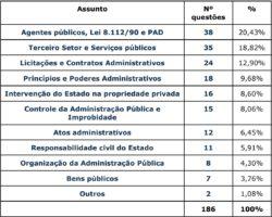 direito administrativo exame de ordem