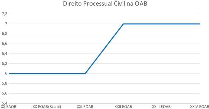 processo civil oab