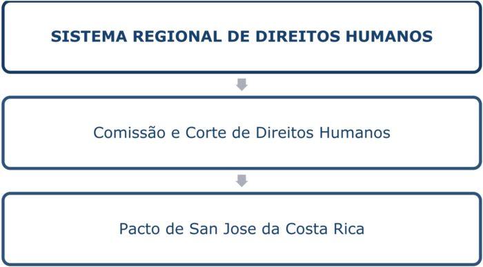 direitos humanos exame de ordem