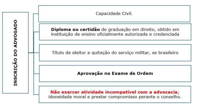 ética para oab
