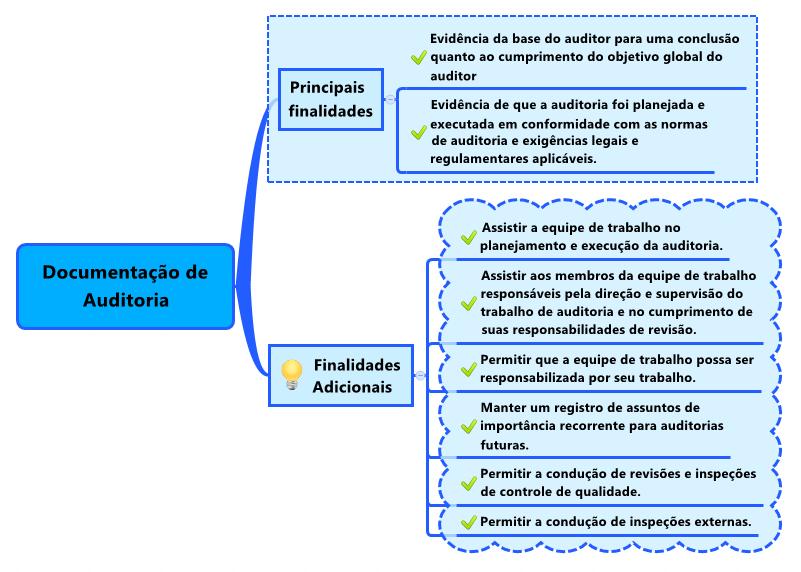 Tec Concursos Revisão De Auditoria Auditor Público Externo