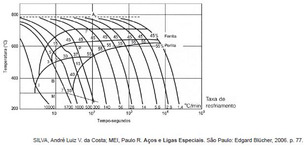 Cesgranrio engenheiro petrobrasequipamentos jniorinspeo a curva cct empregada para escolher a taxa de resfriamento apropriada para causar a formao de uma microestrutura especfica de um ao ccuart Gallery