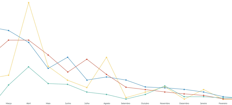 Principais atividades processuais dos últimos 12 meses