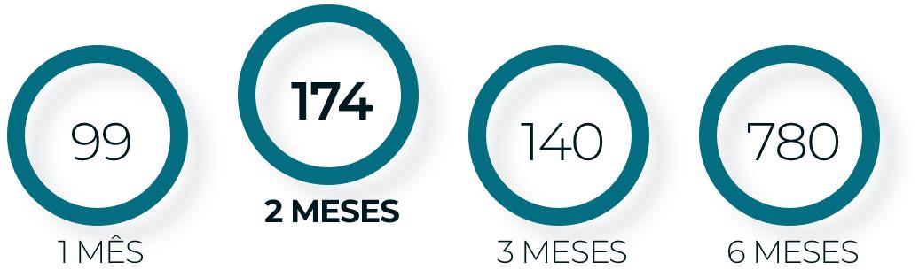 Gráfico da quantidade de processos sem movimentação por mês