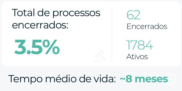 Análises automáticas de Processos encerrados por período
