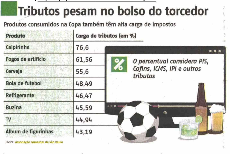 Imposto na Copa é de quase 77%