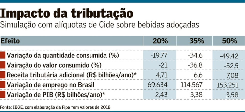 Tributar bebidas em 20% elevaria arrecadação em R$ 4,7 bi