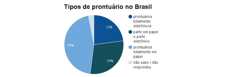 prontuario eletronico no brasil