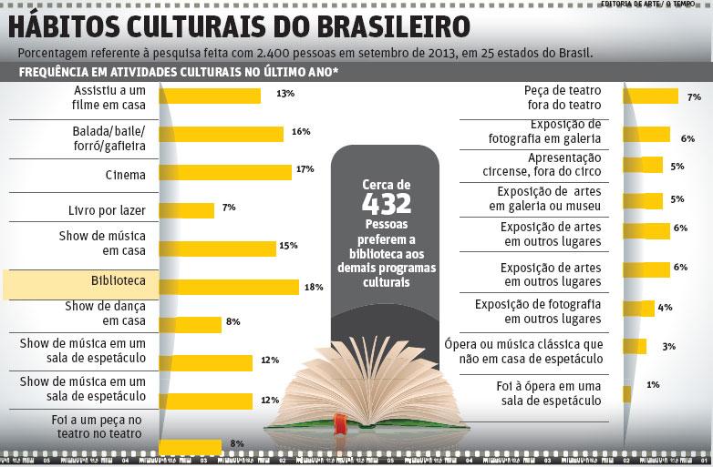 A relação entre o Brasil e a cultura do país.