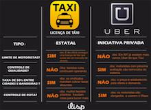 Aplicativos x empresas tradicionais: A revolução tecnológica do século XXI.
