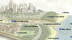 Gestão de resíduos na sociedade brasileira