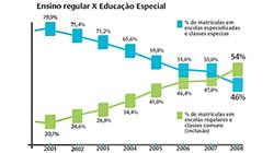 A Realidade da Escola Inclusiva no Brasil
