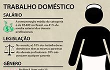 Direitos dos trabalhadores domésticos em debate no Brasil