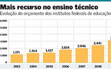 Ensino técnico: desafios e impactos no Brasil