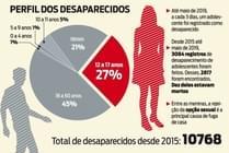 Ampliação de políticas públicas na busca por pessoas desaparecidas no Brasil