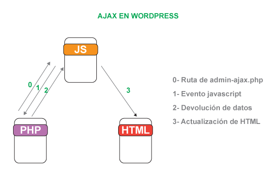 Envío de datos Ajax en WordPress