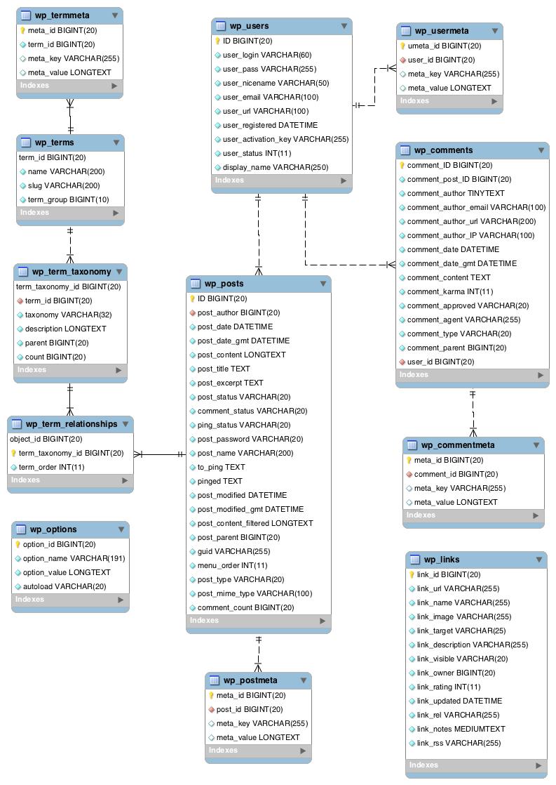 Tablas de WordPress con prefijo en diagrama ER