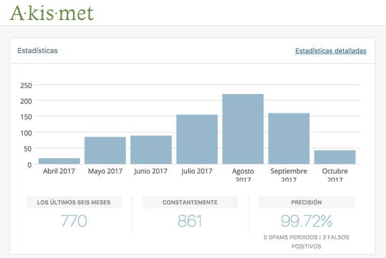Pantalla que muestra estadísticas de spam