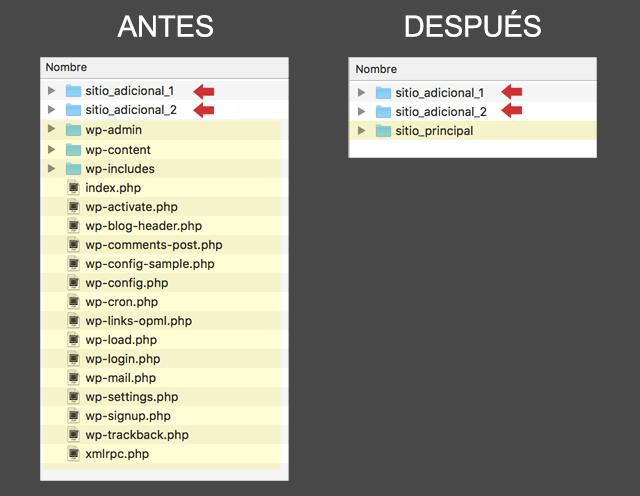 Antes y Después, dominio principal y dominios adicionales