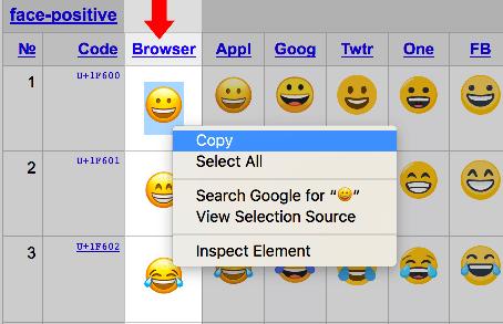 Copiar y Pegar Emoji desde Unicode.org