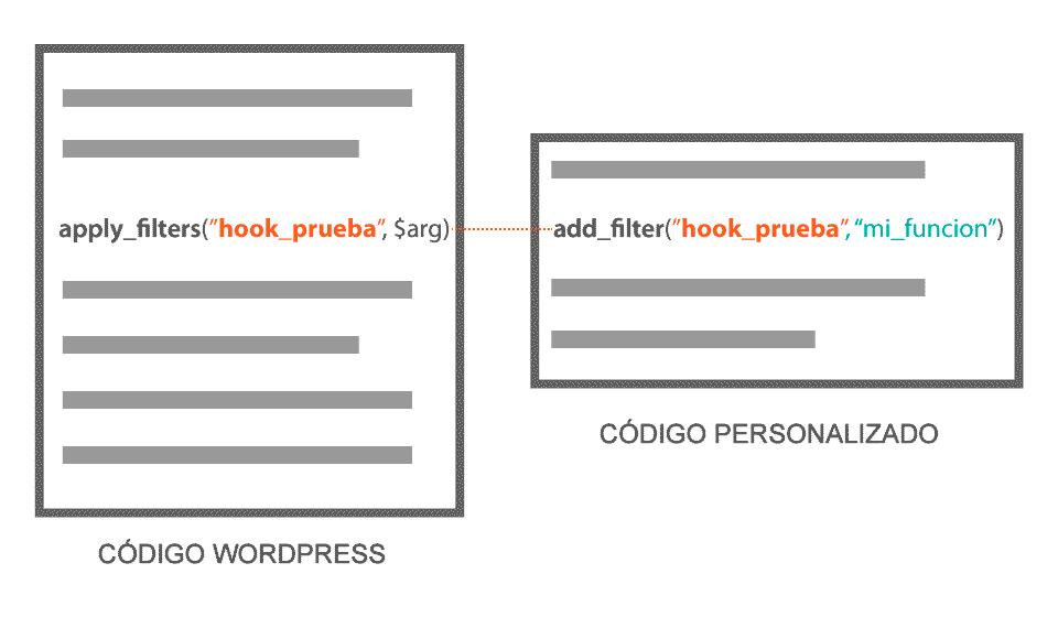 Ejemplo Filter Hook