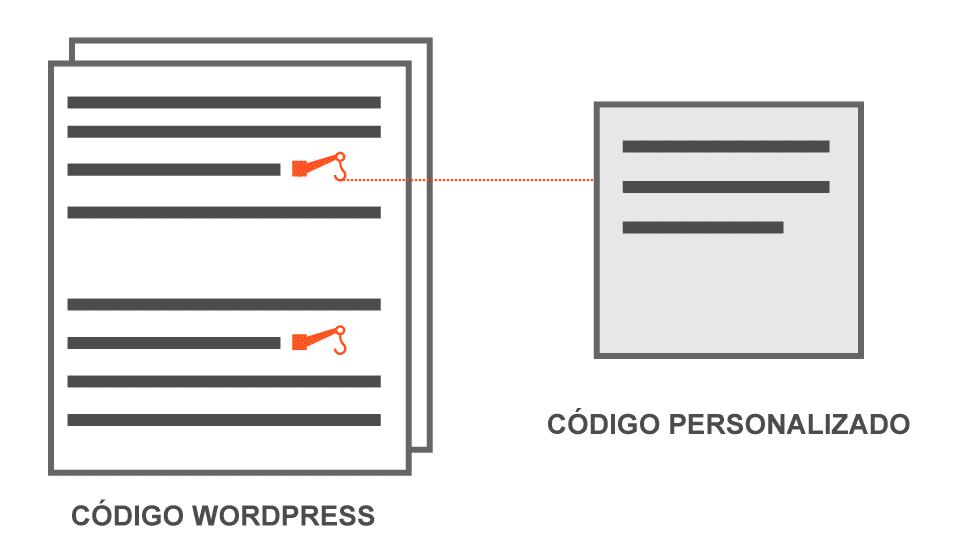 Código WordPress con Hooks