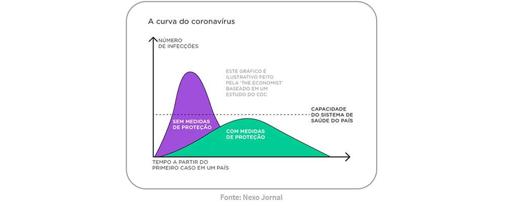 gráfico transmissão coronavírus