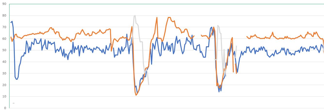 Nindex versus BIS