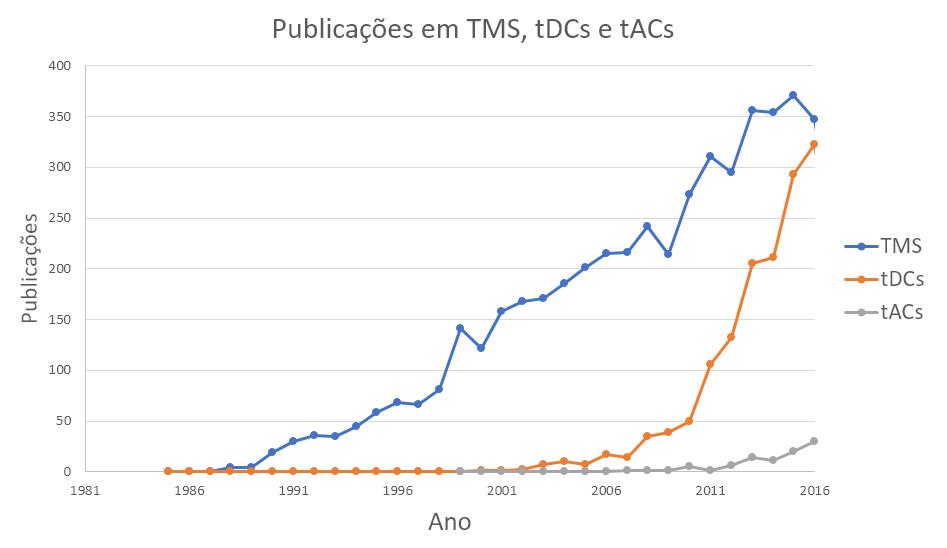 Publicações TMS
