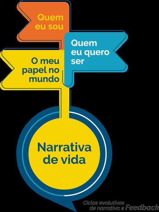 Esquema visual que relaciona as dimensões do Projeto de Vida (quem eu sou, quem eu quero ser e meu papel no mundo) ao uso da narrativa de vida