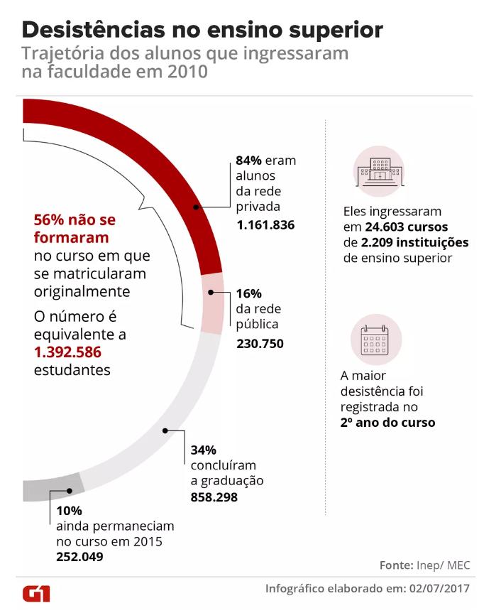 Gráfico mostra trajetória dos alunos que ingressaram na faculdade em 2010 - mais da metade desistiu do curso (até 2017)