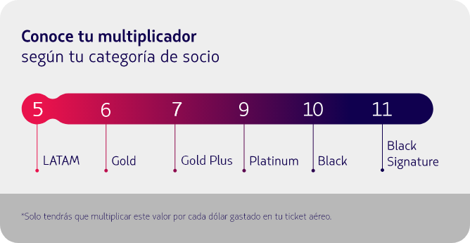 Acumulación de millas Gold Plus