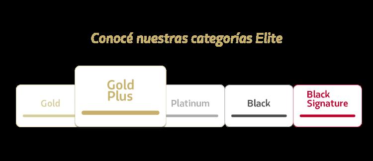 Categorías Elite, lista Gold Plus