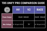TBS UNIFY PRO 5G8 V3 (SMA)