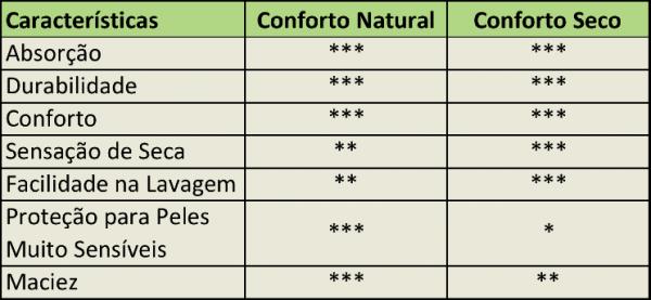 Absorvente Korui MINI - Romã - Conforto Seco