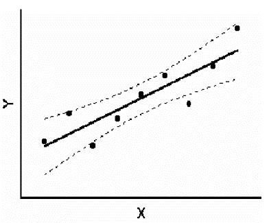 Incerteza de Medição Associada a uma Reta de Regressão