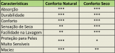Absorvente Korui SUPER - Tropical - Conforto Seco